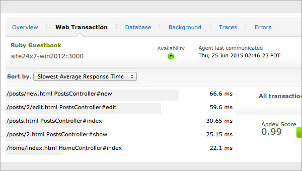 Web Transactions Monitoring