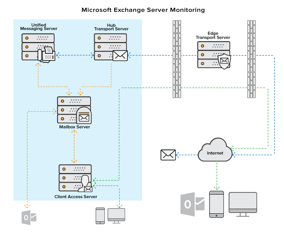 Mail Delivery Monitoring | Mail Server RTT, SMTP, POP, and
