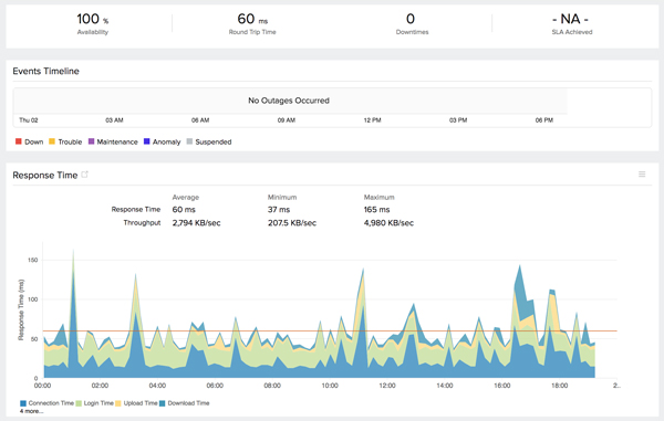 FTP Server Monitoring | FTP Transfer Monitoring: Site24x7
