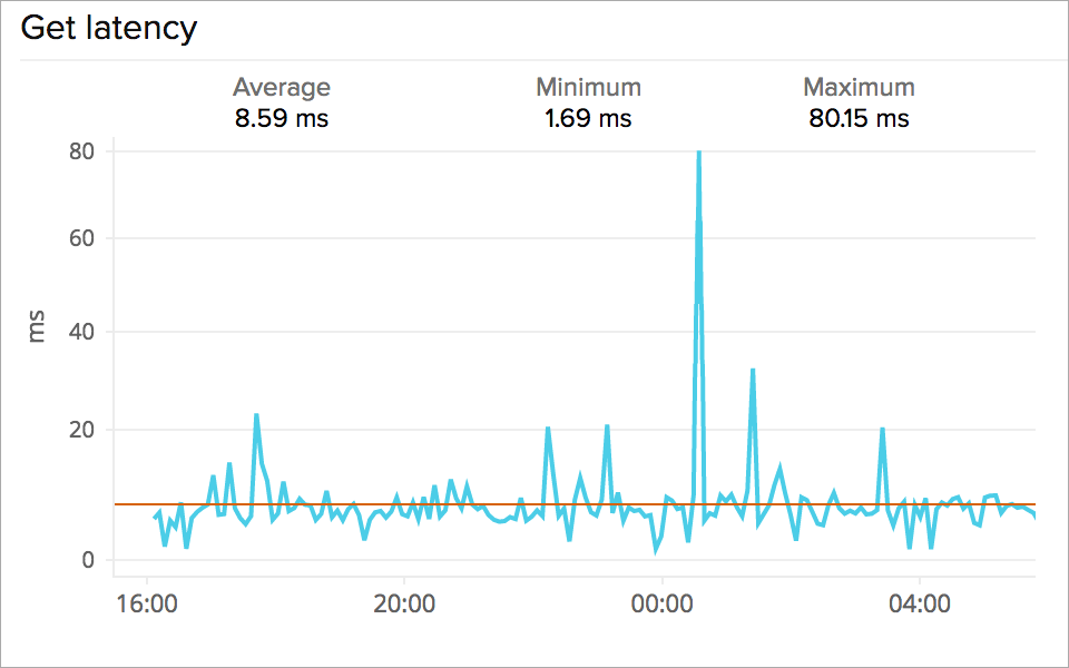 AWS DynamoDB request latency