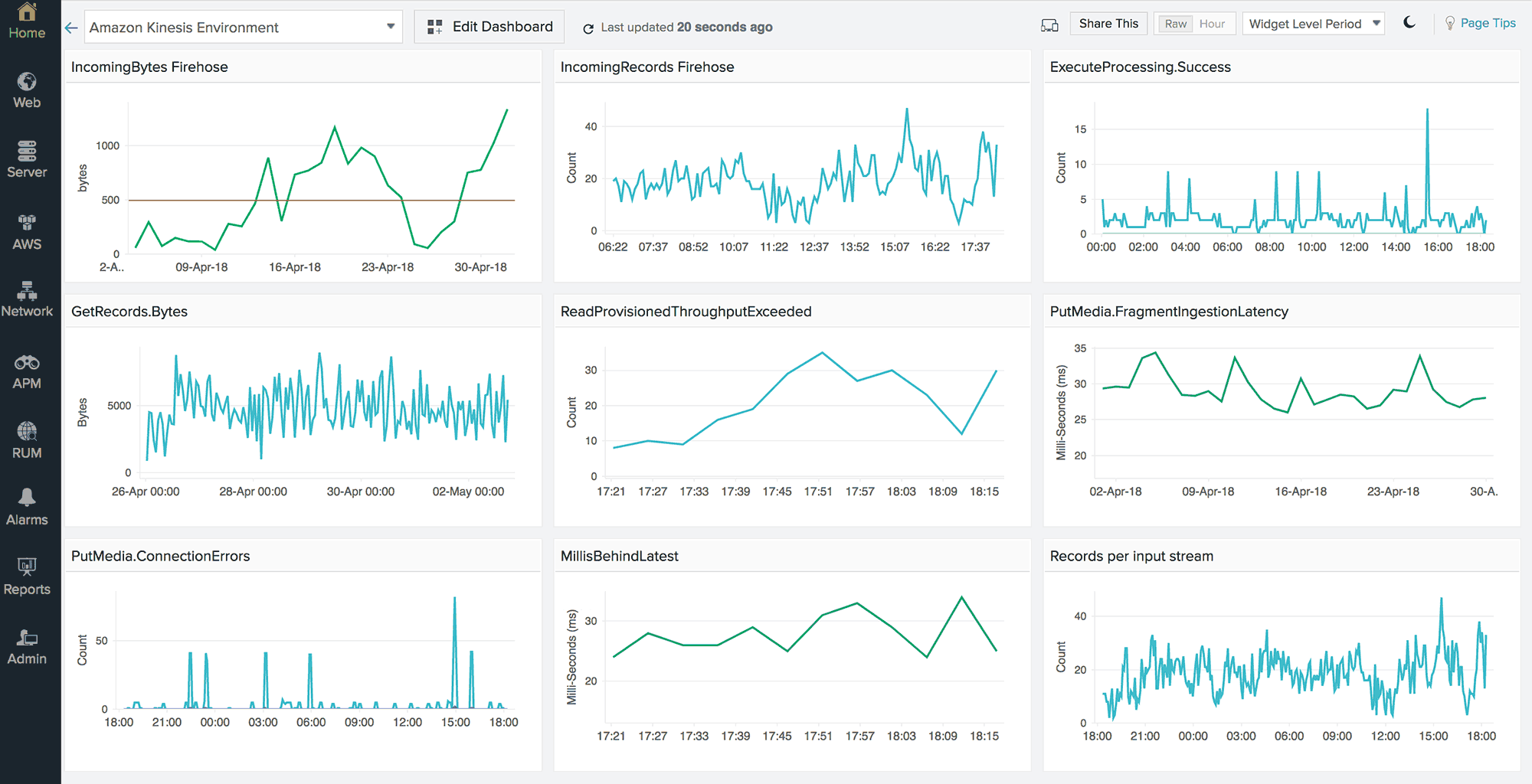 A dashboard displaying multiple time series charts for various Amazon Kinesis metrics