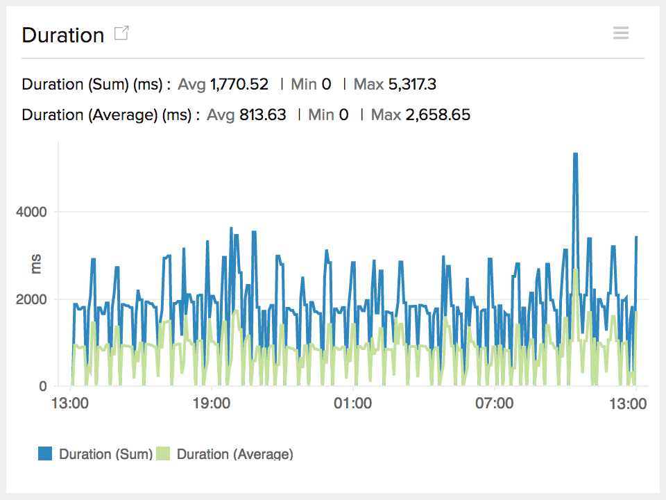 time series graph for function execution duraion