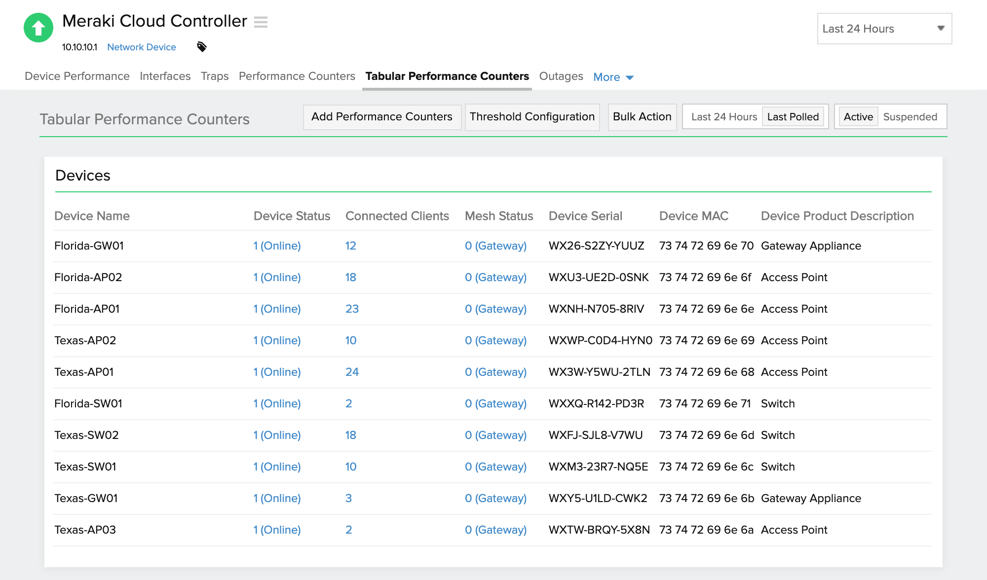 Performance metrics of Cisco Meraki Cloud Controller