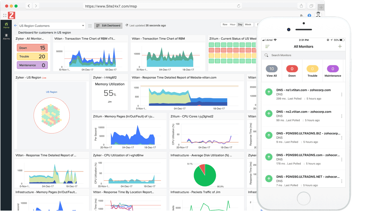 Custom dashboard displaying time series charts for CPU, memory usage, response time, and other metrics
