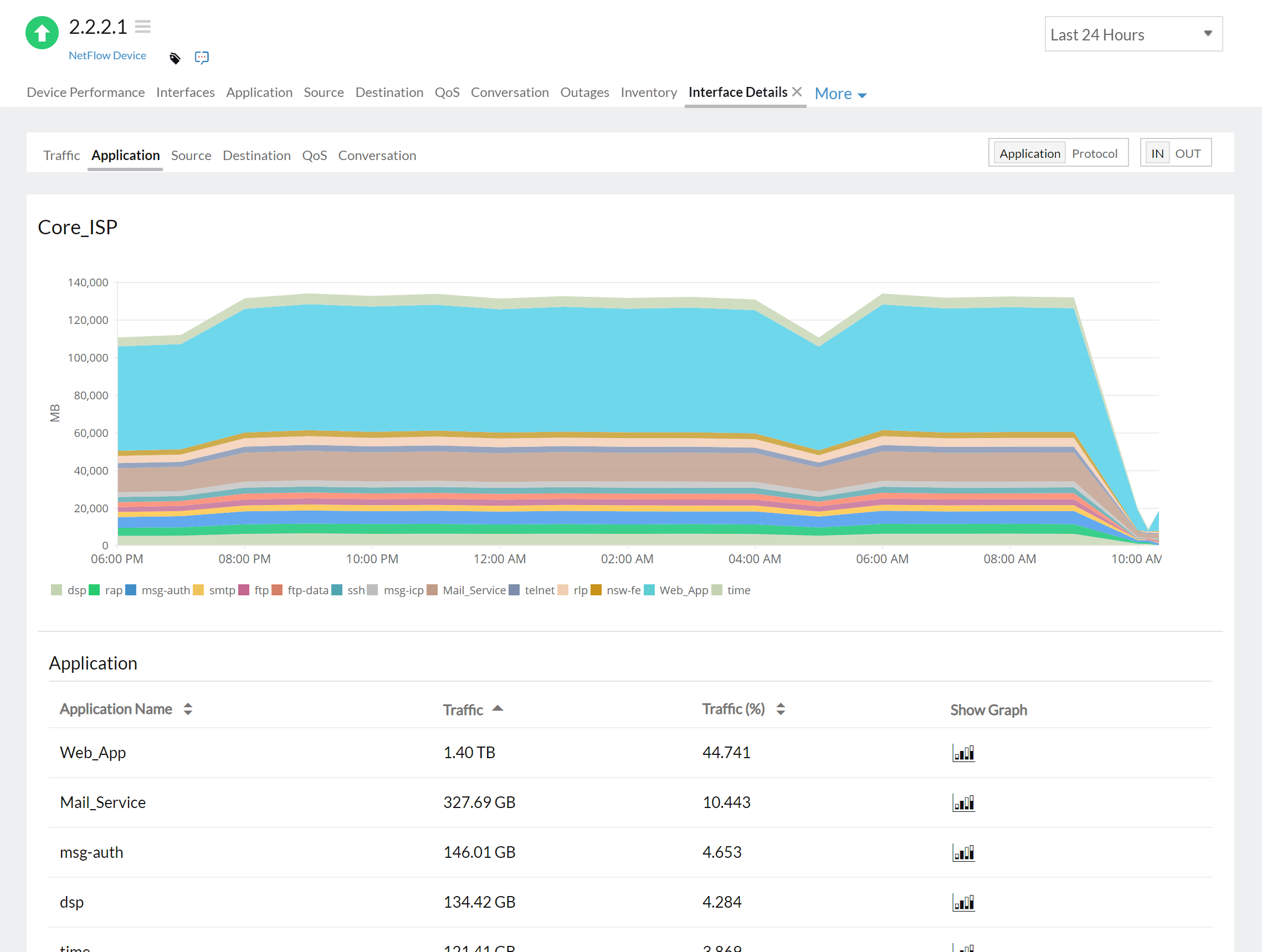 NetFlow application traffic