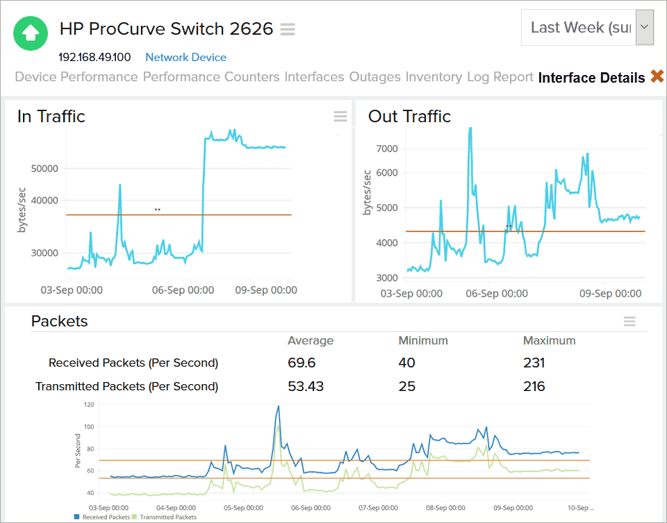 HP Network Monitoring tool