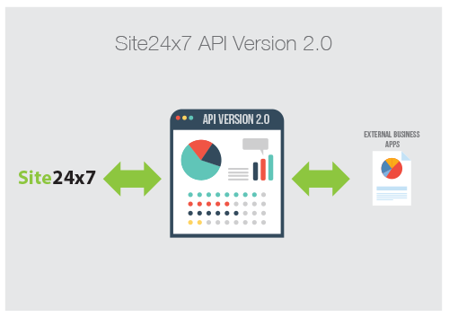 Site24x7 API Version 2.0