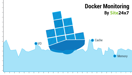 Docker Monitoring for DevOps and IT