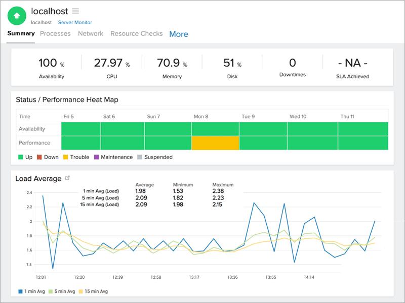 Mac OS X Monitoring | Mac OS X Server Monitoring Tool: Site24x7