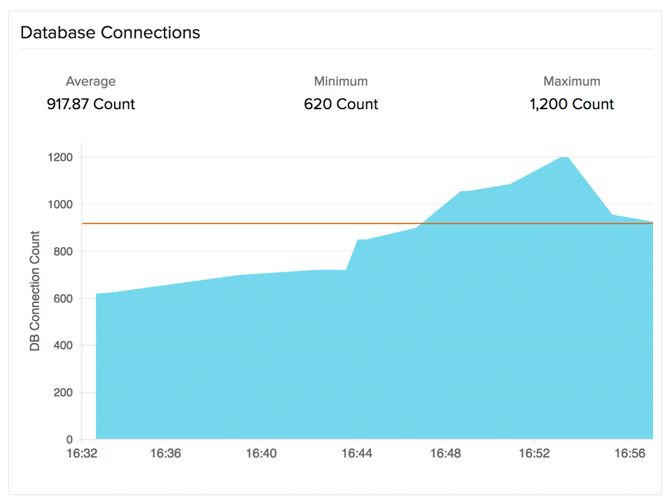 DB connections time series graph for RDS DB instance