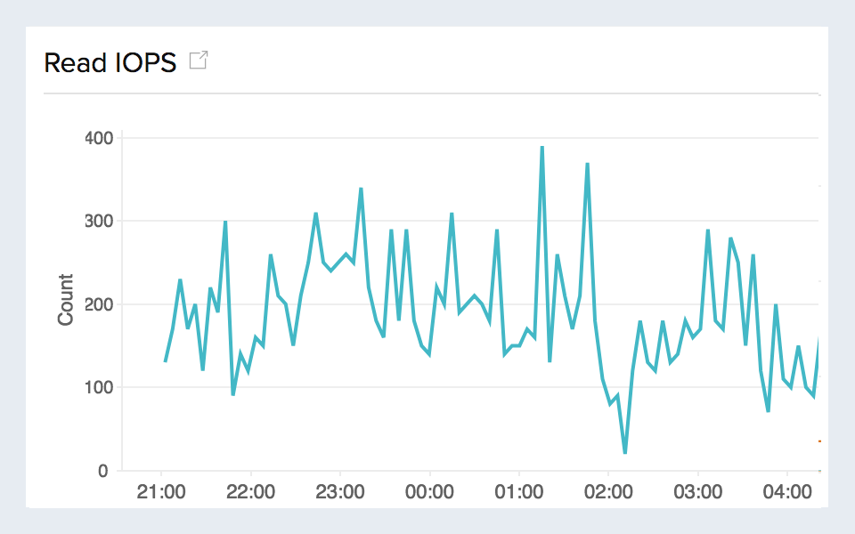 Time series graph for Read IOPS