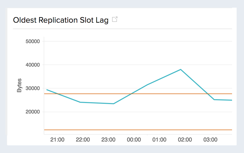 Time series graph for replication slot lag
