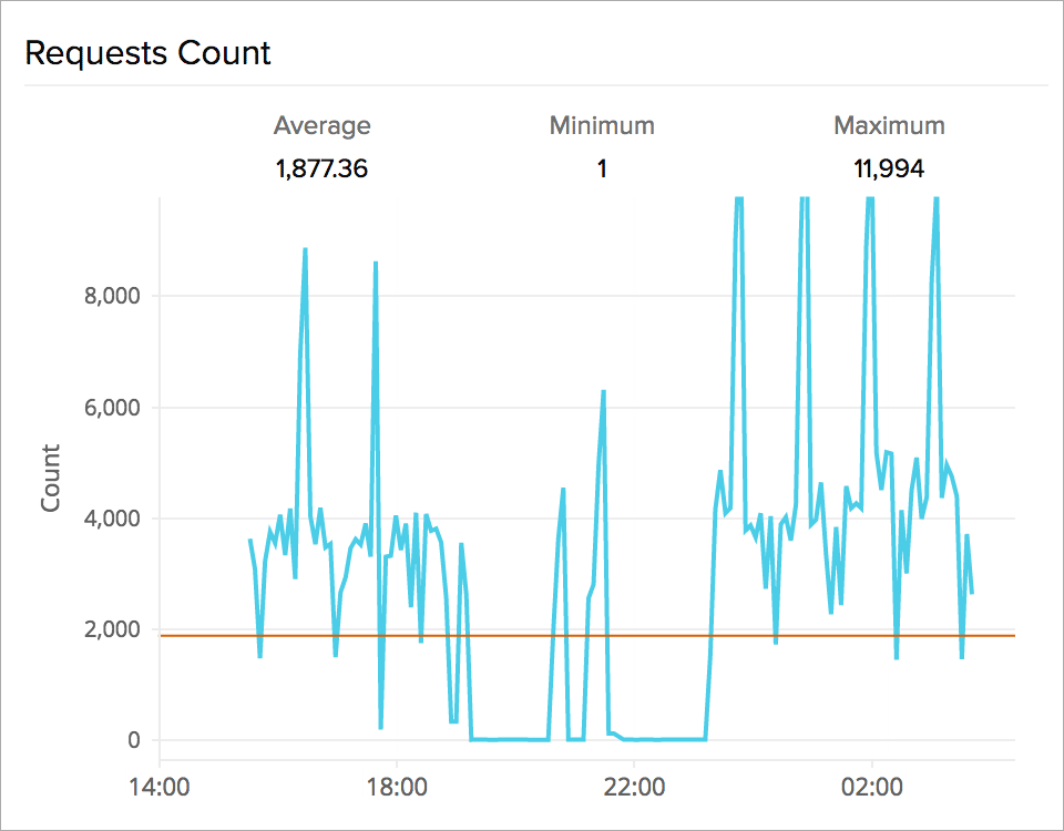 Time series graph of AWS ELB load balancer latency