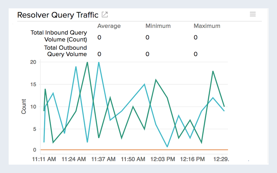 Line chart visualizing DNS resolver queries