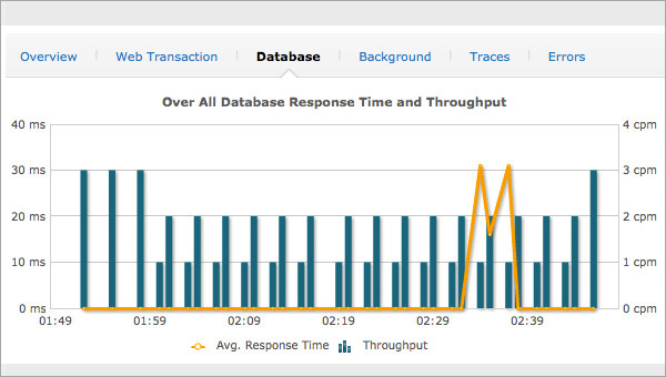 Database Transactions Monitoring