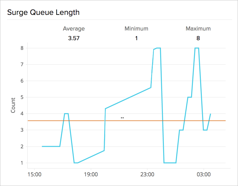 Line chart showing an increasing trend in surge queue