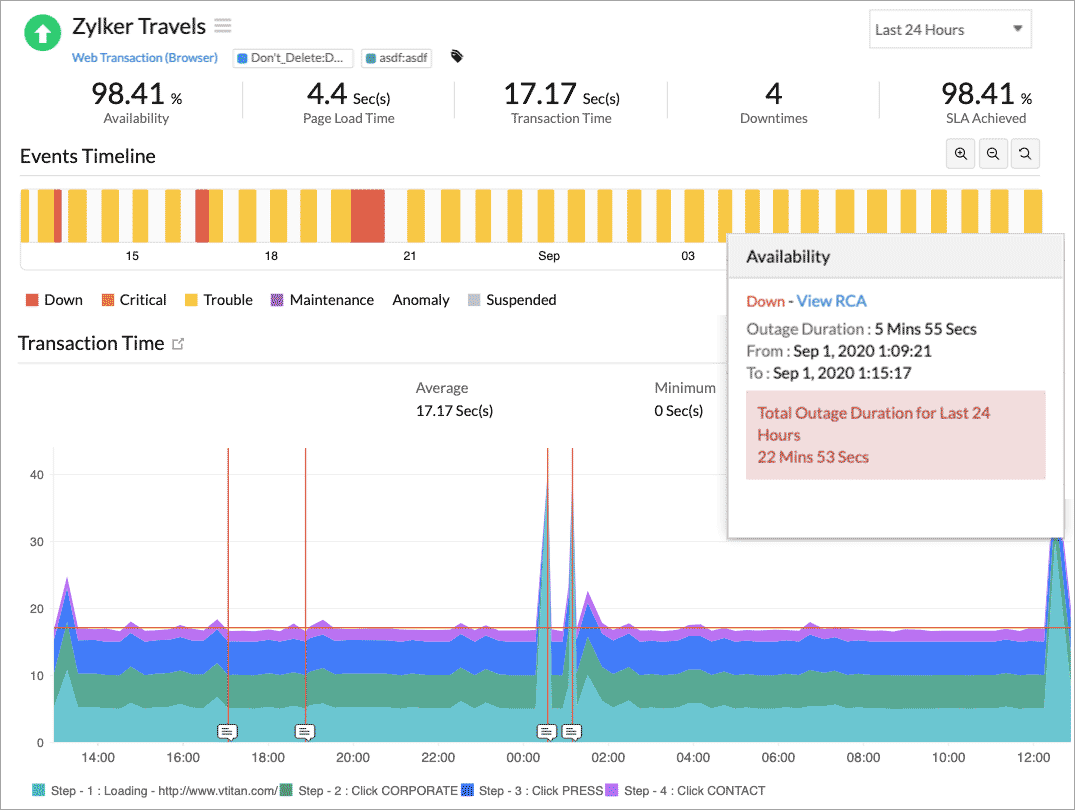 A dashboard displaying metric values for uptime %, page load time, SLA along with trouble and downtime events and a stacked area chart representing transaction time