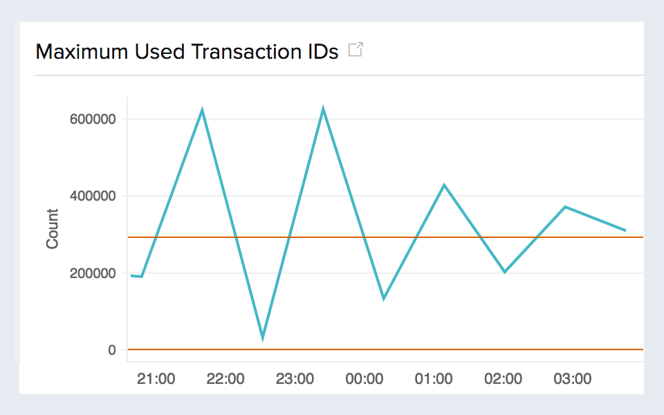 Time series graph for Maximum used transaction IDs
