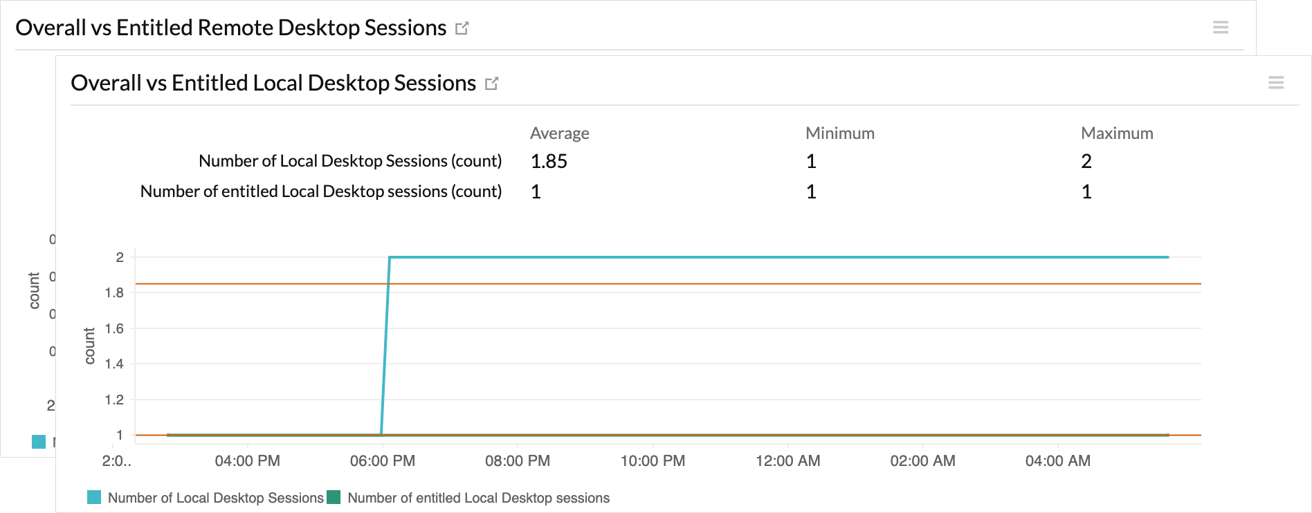 Monitor the performance in a session