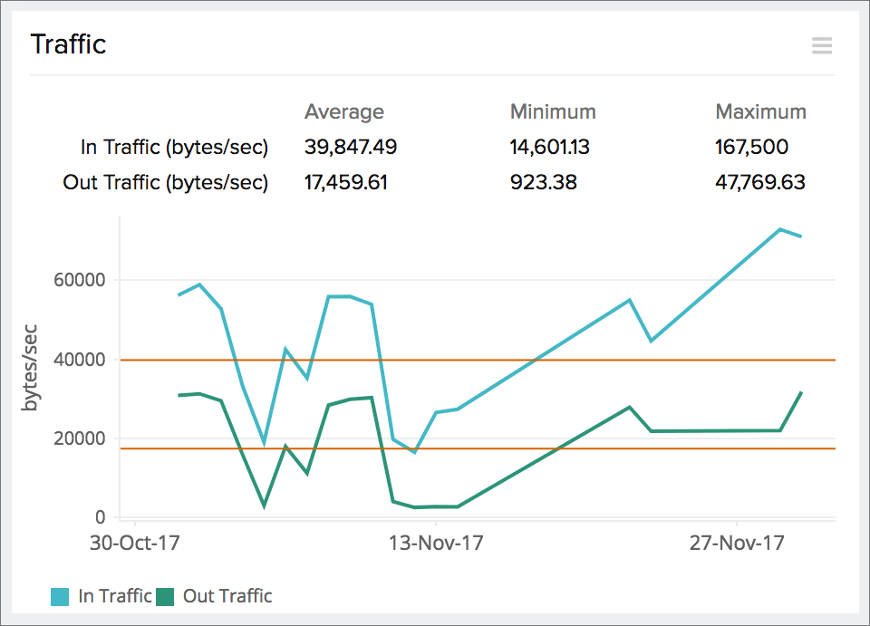 Obtain graphs on traffic and other critical metrics