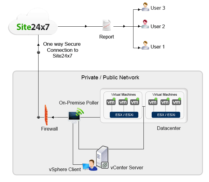 How Site24x7 autodiscovers your ESX/ESXi hosts and Vitual Machines (VMs)?