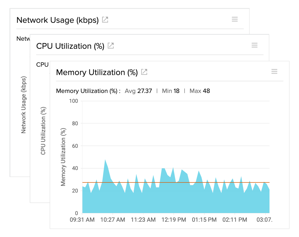 VMware VM Performance Metrics