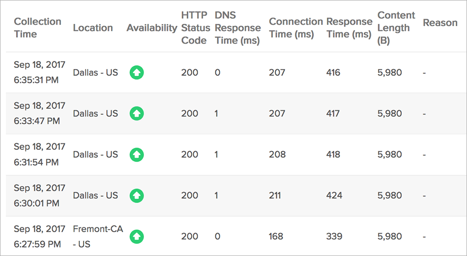Global Website Uptime Status