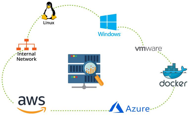 Server Monitoring | Server Performance Monitoring: Site24x7